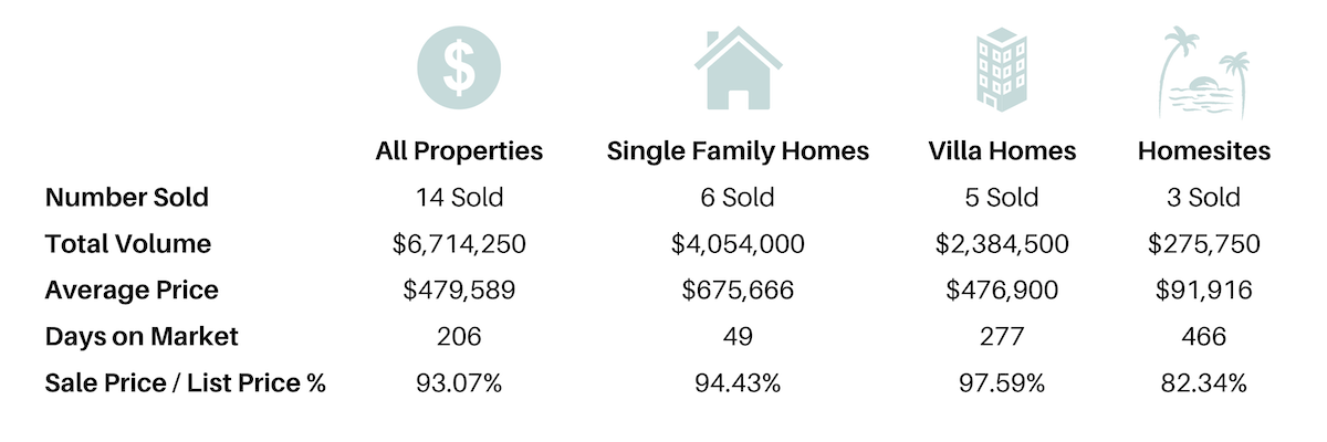 chart describing seabrook real estate in early 2021